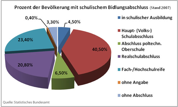 Singles in deutschland 2014 statistik Statistik Singles