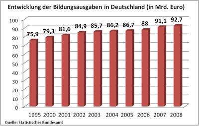 Die ausgaben für den bereich bildung und forschung sind seit 1995