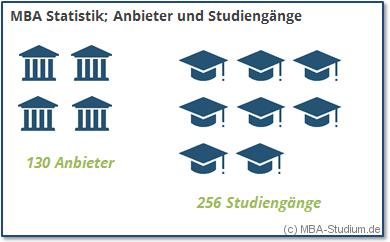 MBA Statistik Hochschulen